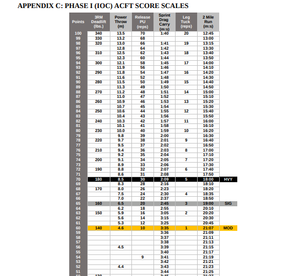New Army PT Test Score Chart | New Army PT Test