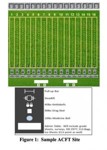 16 lane example - ACFT score card