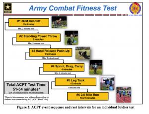 ACFT Events Order - Scorecard ACFT
