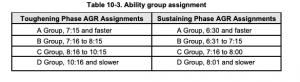 AGR Run Workout Groups