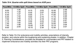AGR Run Workout Split Times