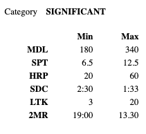 Significant OPAT Physical Demands Category
