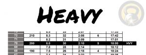 ACFT Score Chart - Heavy