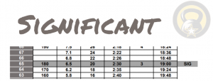 ACFT Score Chart - Significant