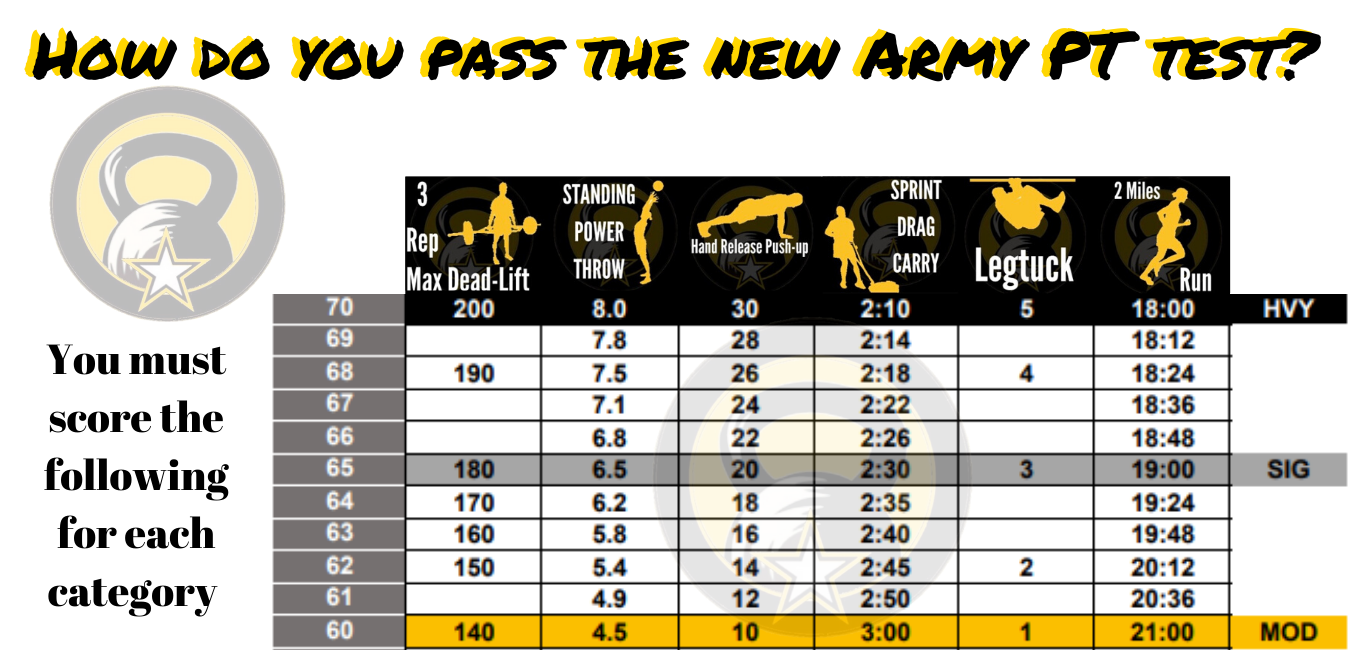 How do you pass the new Army PT test