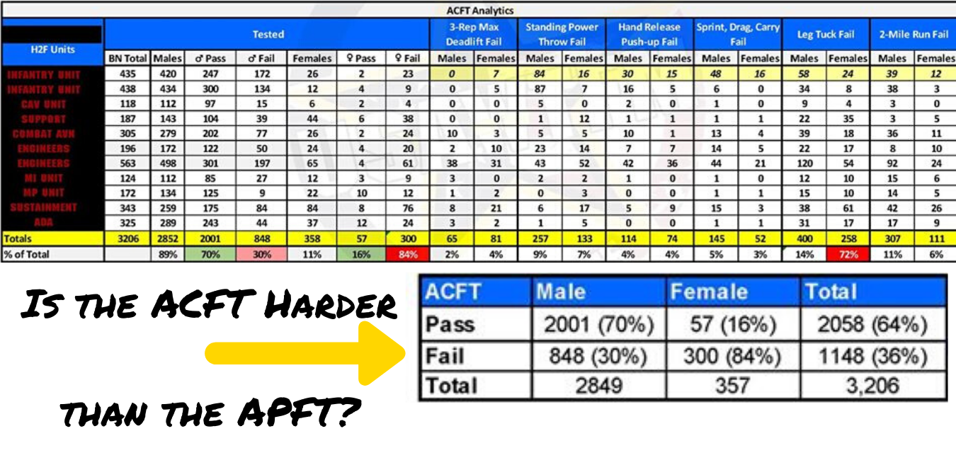 Is the ACFT Harder than the APFT