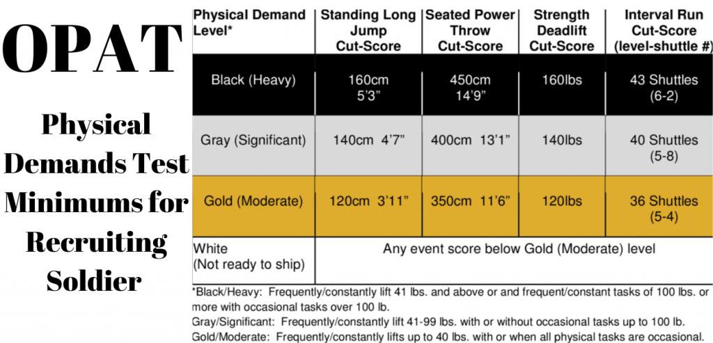 OPAT Minimums Score Chart