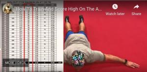 Score Big on ACFT Score Chart