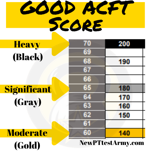 What is a Good Score on the ACFT