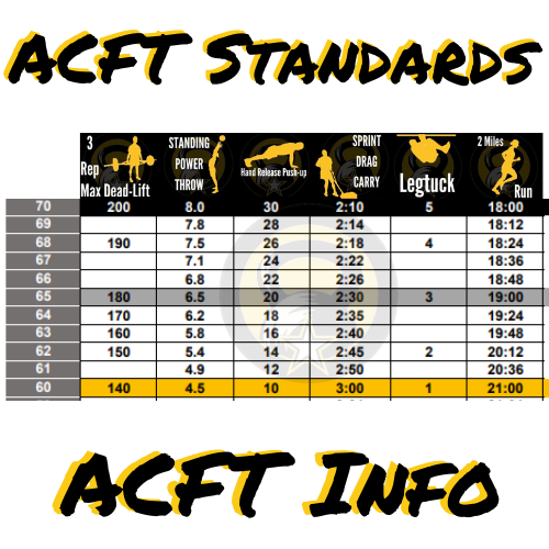 ACFT Standards and Info